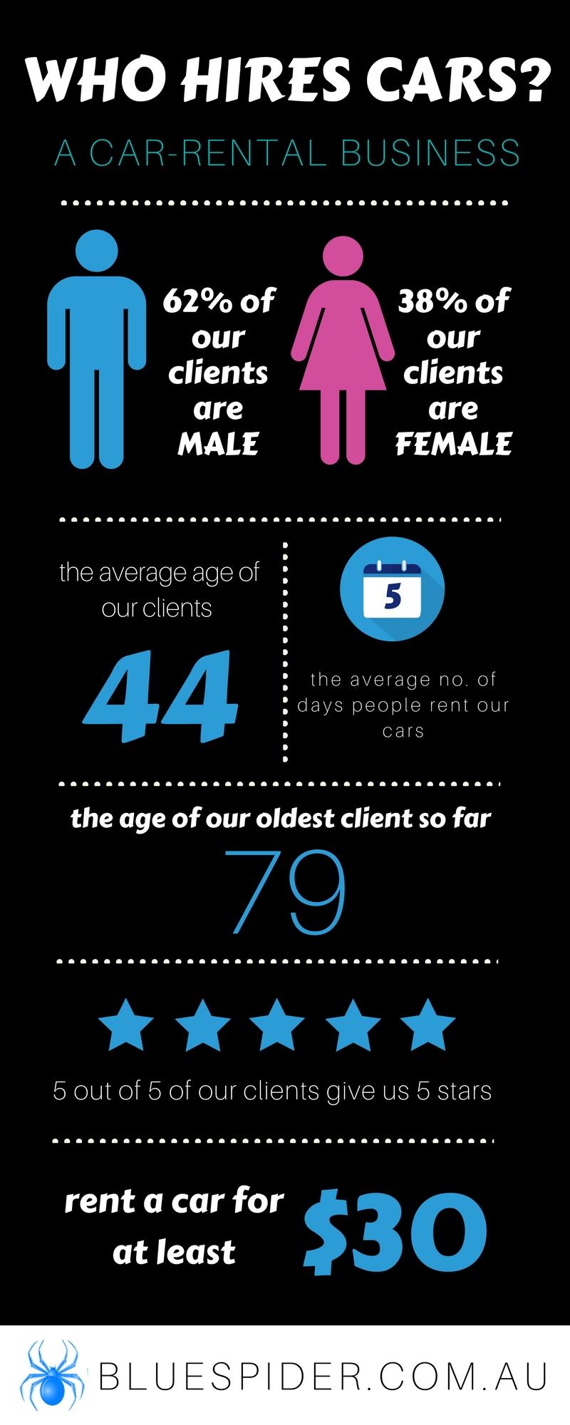 car rental infographic